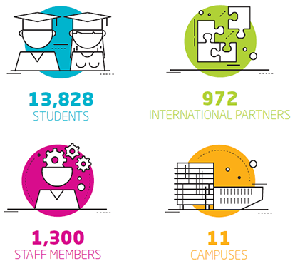 Artevelde University of Applied Sciences 13828 students, 972 international partners, 1300 staff members and 11 campuses