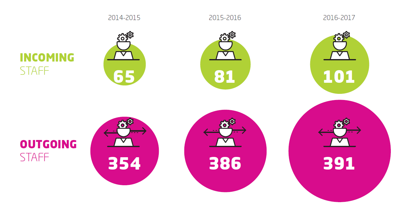 Rise in international staff mobility (incoming and outgoing staff) Artevelde University of Applied Sciences.
